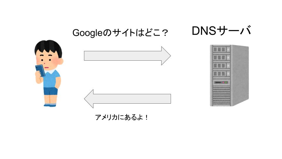 DNSサーバーの動作