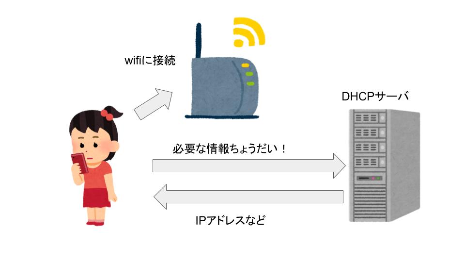 DHCP動作の仕組み