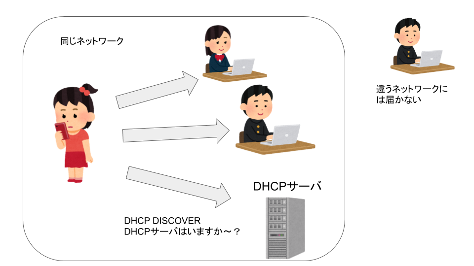 DHCP Discoverの仕組み