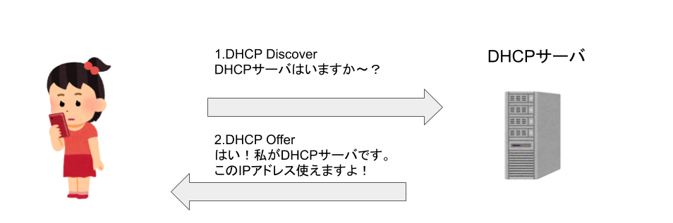 DHCP Offerの仕組み
