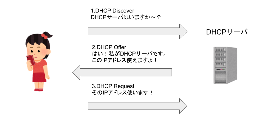 DHCP Requestの仕組み