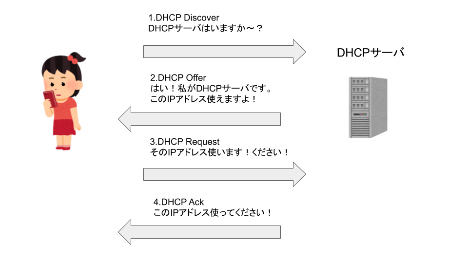 DHCP Ackの仕組み
