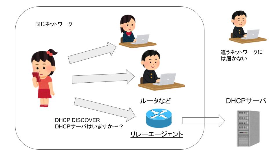 DHCPリレーの設定