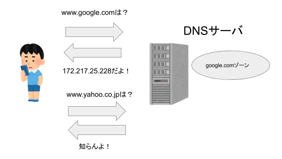 DNSのゾーンについての説明