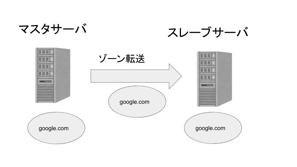 DNSマスターサーバーとスレーブサーバーの説明