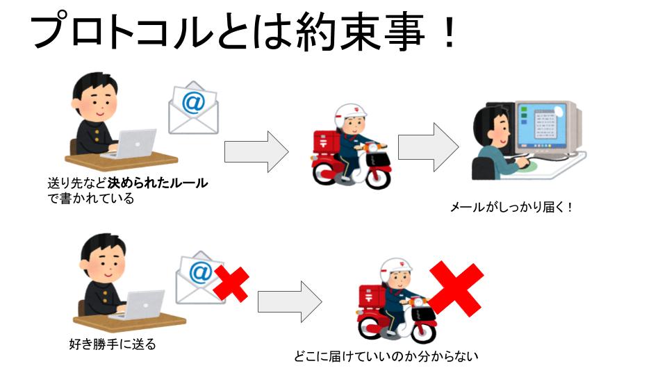 プロトコルの説明図