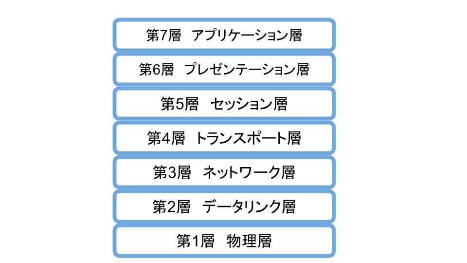 OSI参照モデル