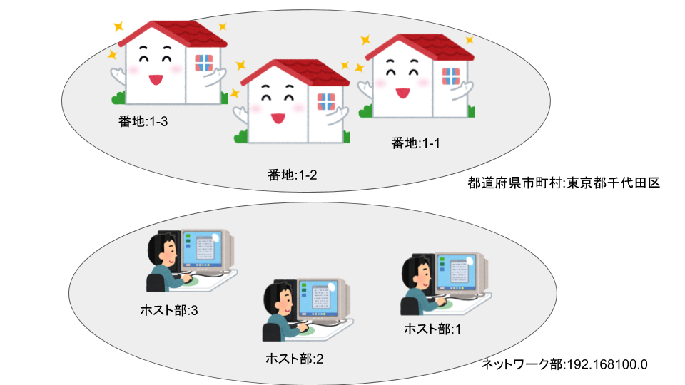IPアドレスの構造