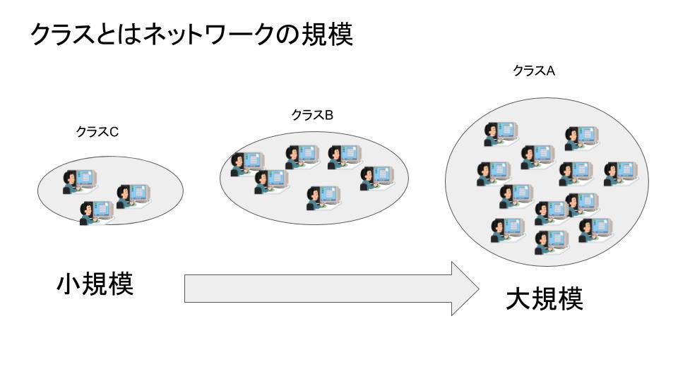 クラスとはネットワークの規模