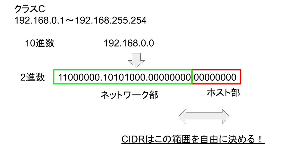 CIDRの構成