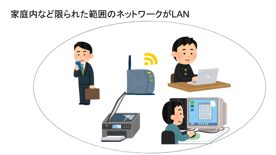 LANの説明
