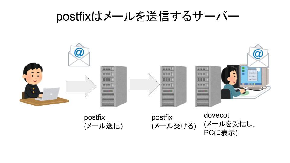 postfixについて解説