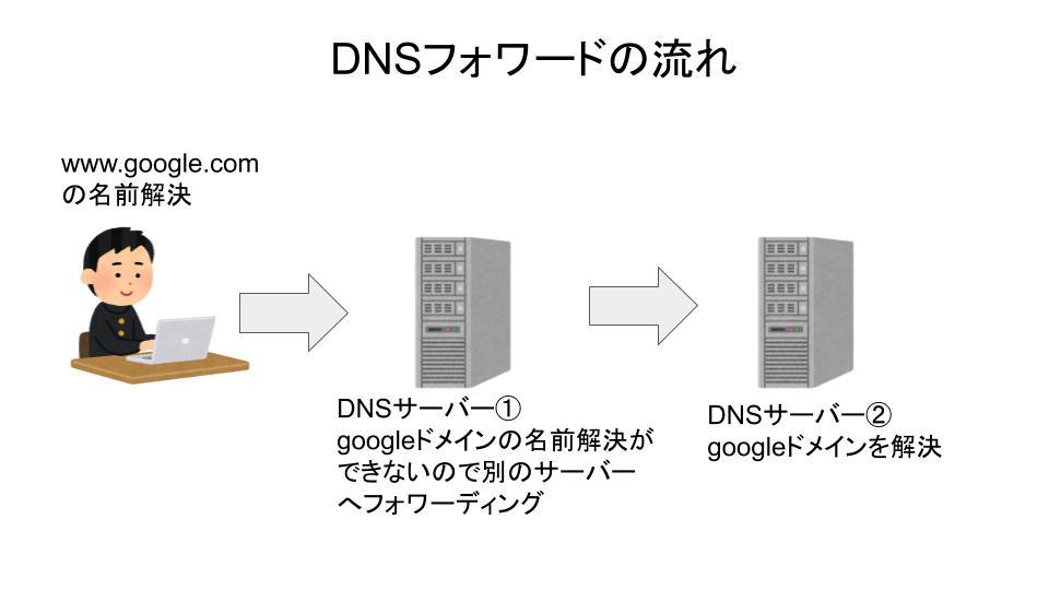 DNSフォワード流れ