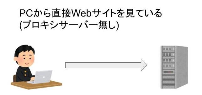 webサイトへのアクセスの流れ
