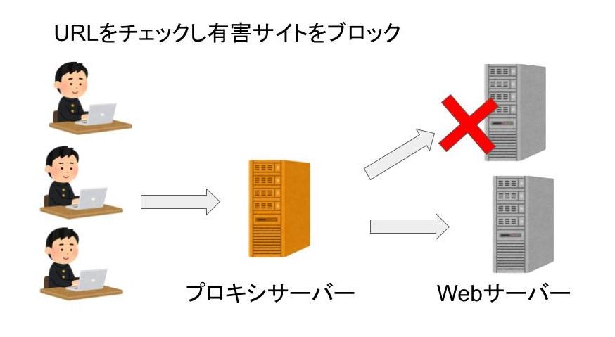 プロキシサーバーで有害サイトをブロックする