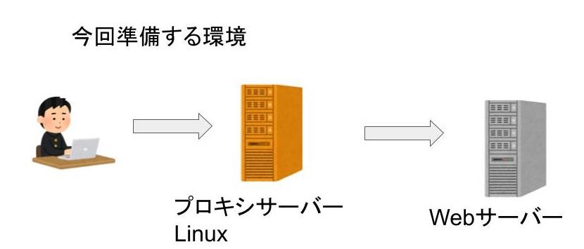プロキシサーバー設定環境