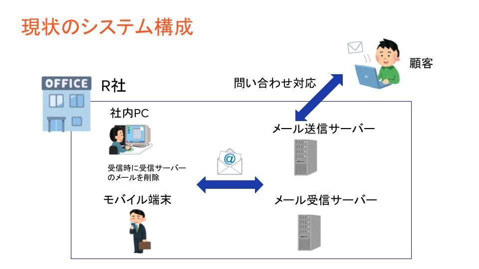 現状のシステム構成