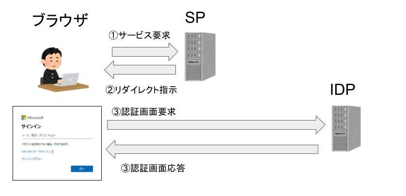 SAML認証の仕組み