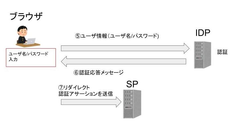 SAML認証応答