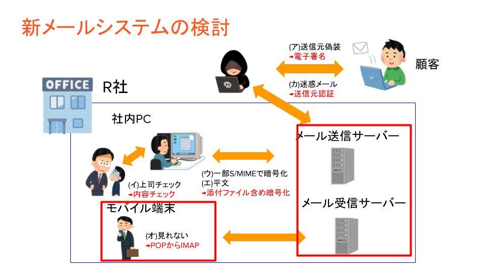 新メールシステムの構成図