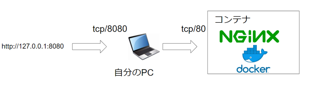 dockerイメージのポートを接続