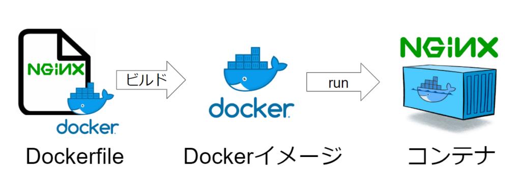 docker-composeを理解するために