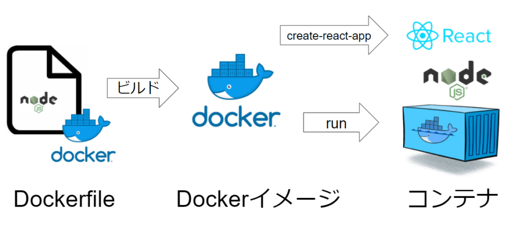 reactアプリの構築流れ