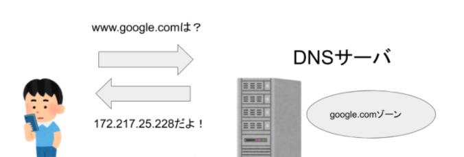DNSサーバーの概要