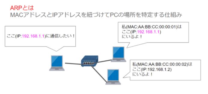 ARPでMACアドレスとIPアドレスを紐づけしている