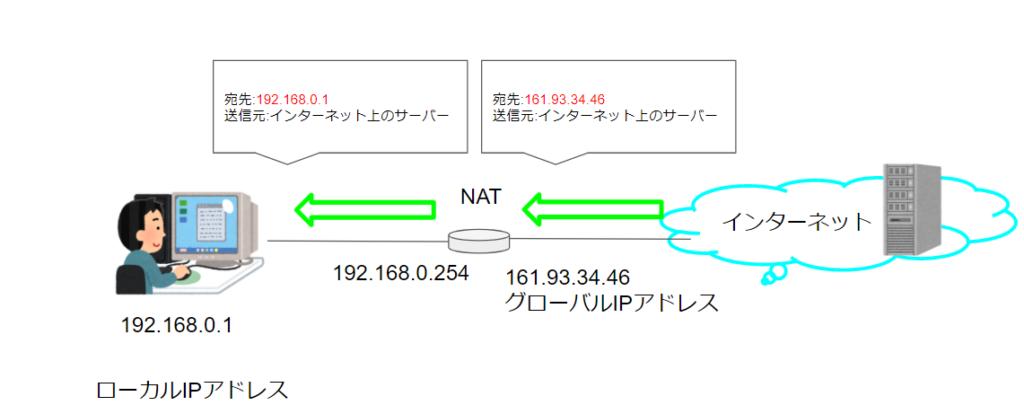 NATの動作2