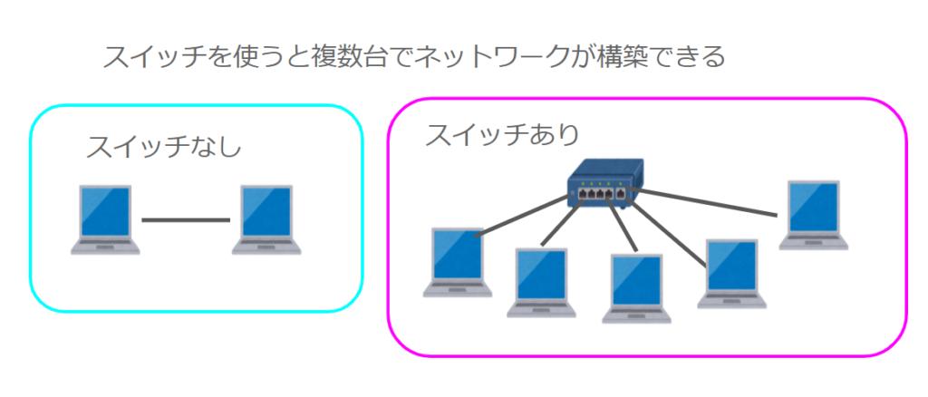 スイッチを使うことで複数台のPCでネットワークを構築できる