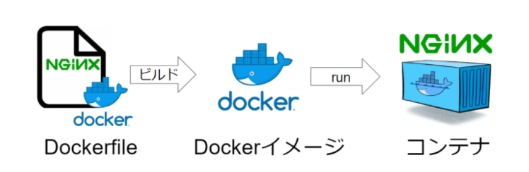 dockerファイルのイメージ