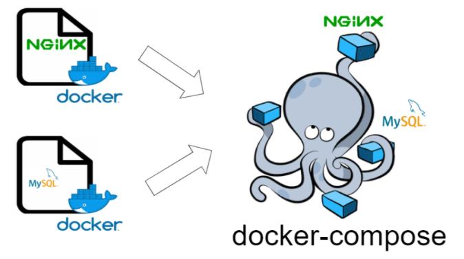 docker-composeのイメージ