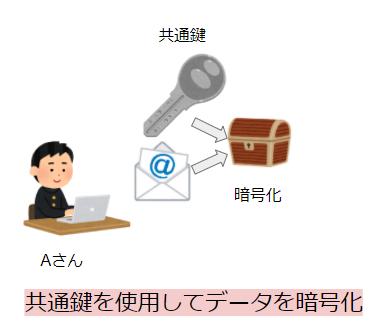 共通鍵暗号方式の仕組み②