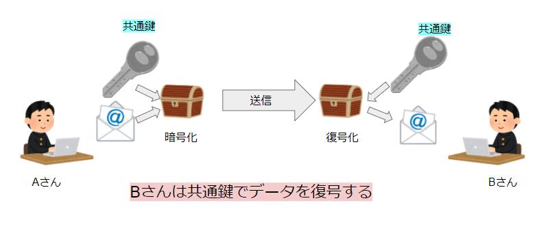共通鍵暗号方式の仕組み③
