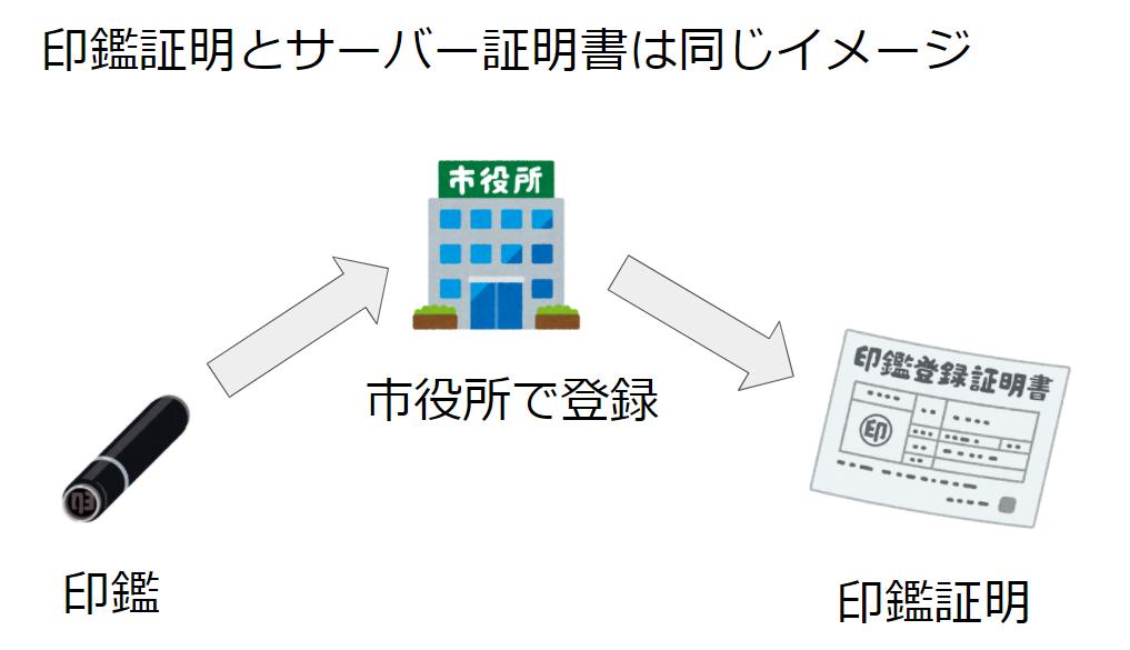 サーバー証明書のイメージ