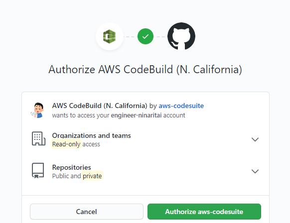 CodeBuildとGitHubの連携