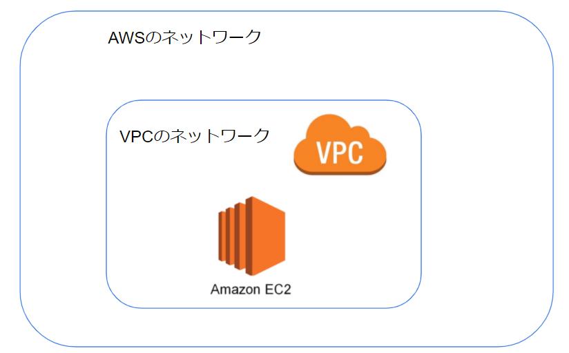 VPCの概要図