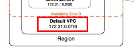 VPCのネットワークアドレス