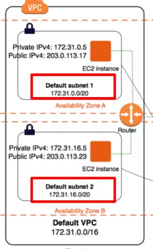 VPCとサブネットの関係