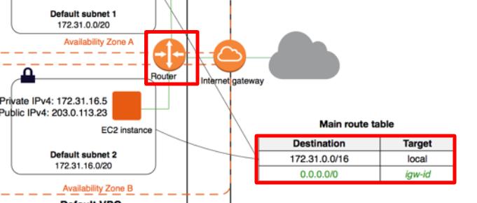 VPCからインターネットへ通信する方法