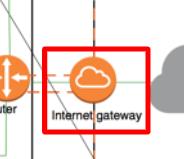 VPCとインターネットを中継するゲートウェイ