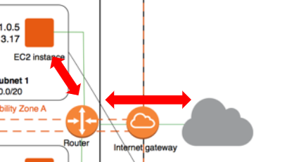 VPCの通信の流れ