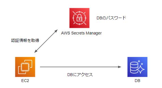 SecretsManagerの動作