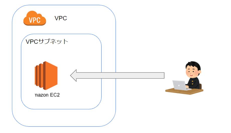 EC2の構成図
