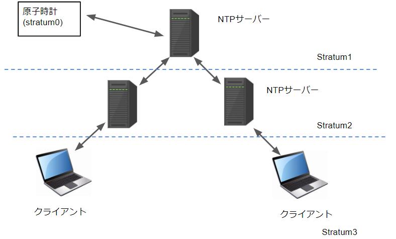 NTPサーバーの階層構造
