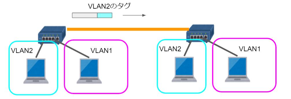 VLANタグが付かないネイティブVLAN