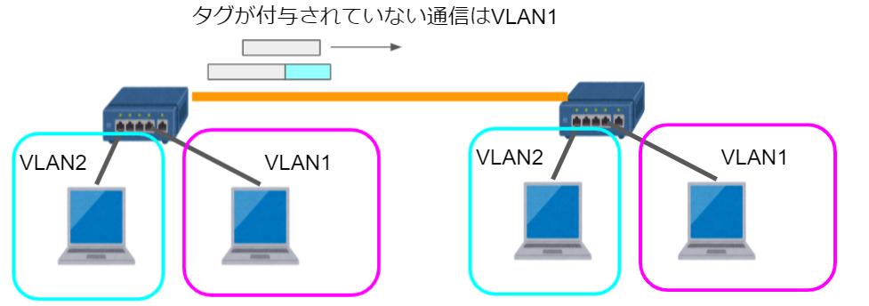 ネイティブVLANの通信