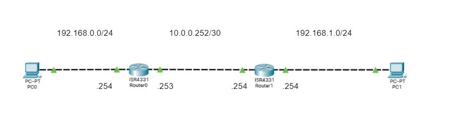 OSPFの環境構築
