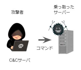 C&Cサーバの概要